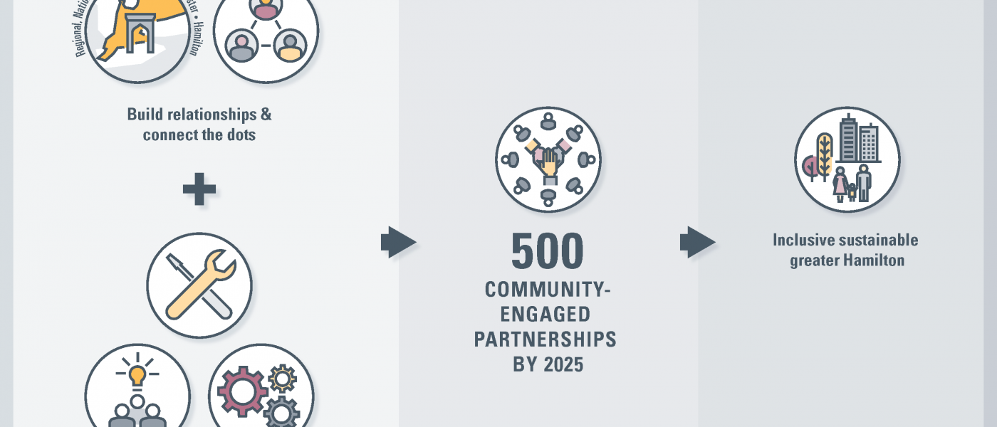 OCE Theory of Change Infographic. Key Strategies: Build relationships and connect the dots. Build community engagement capacity through tools, programs, and infrastructure. Intended Impact: 500 Community-Engaged Partnerships by 2025. Ultimate Impact: Inclusive sustainable greater Hamilton.